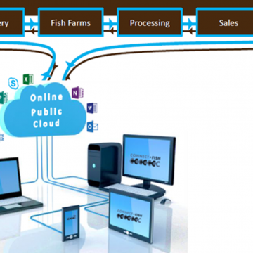 ConnectFish fish farm management system sharepoint